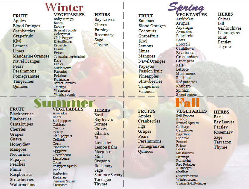 Guide To Fall Produce